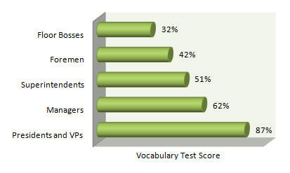 top-3-reasons-to-improve-your-vocabulary-test-scores